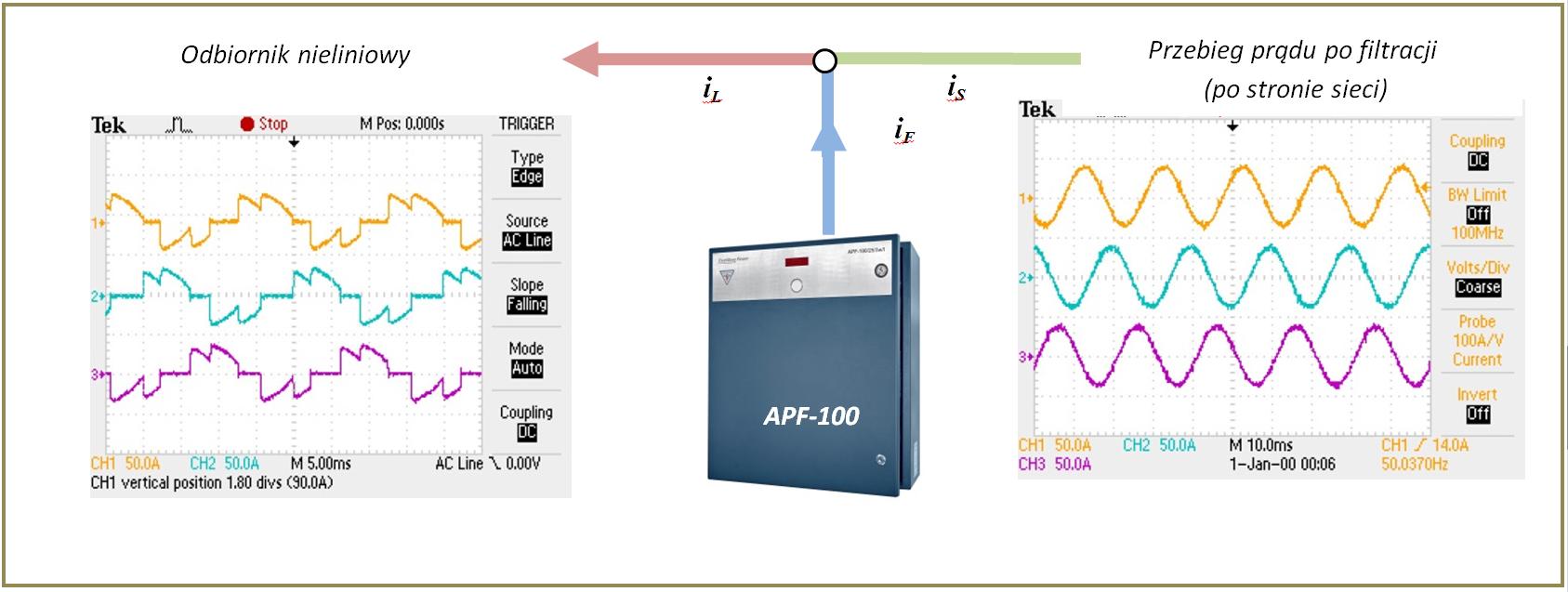 Zasada działania APF-100